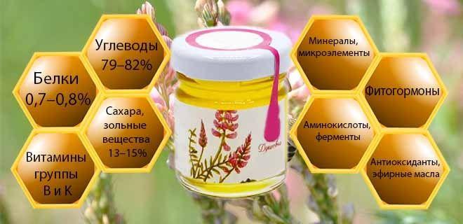 Состав эспарцетового меда