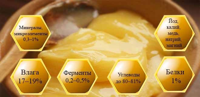 Состав подсолнечного меда