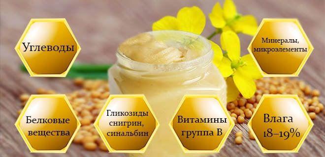Состав горчичного меда