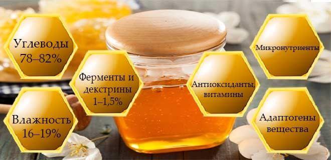 Состав диморфантового мёда