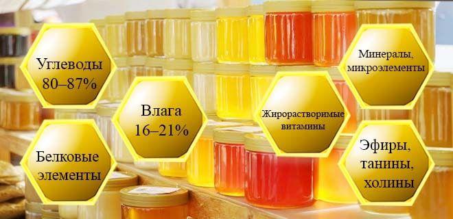 Cостав полифлерного меда