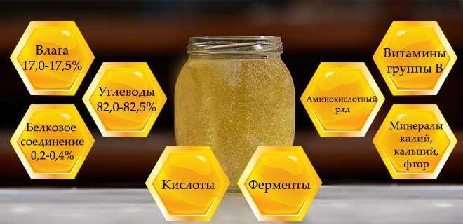 Состав меда из ивы
